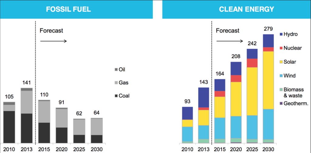 Statistics of fossil fuel and clean energy